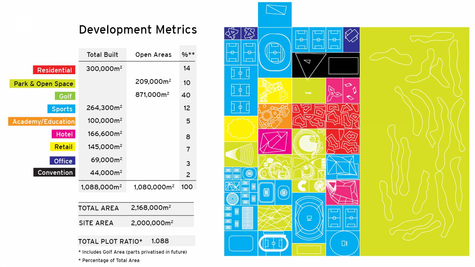 MASTERPLAN METRICS - India Sport City - SPOL Architects