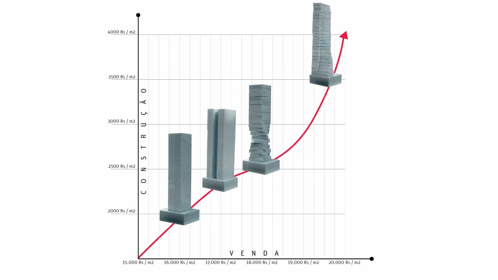 COST VS RETURN - Itaim Tower - SPOL Architects