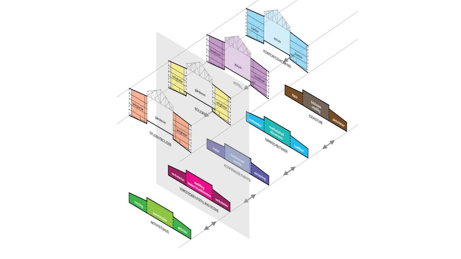 "PROGRAMMATIC FLEXIBILITY - Nydalsveien 32B – ""Huset"" - SPOL Architects"